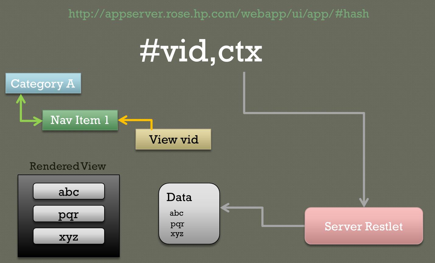 Extending the controller gui ski ui view data retrieval diagram ccuart Images