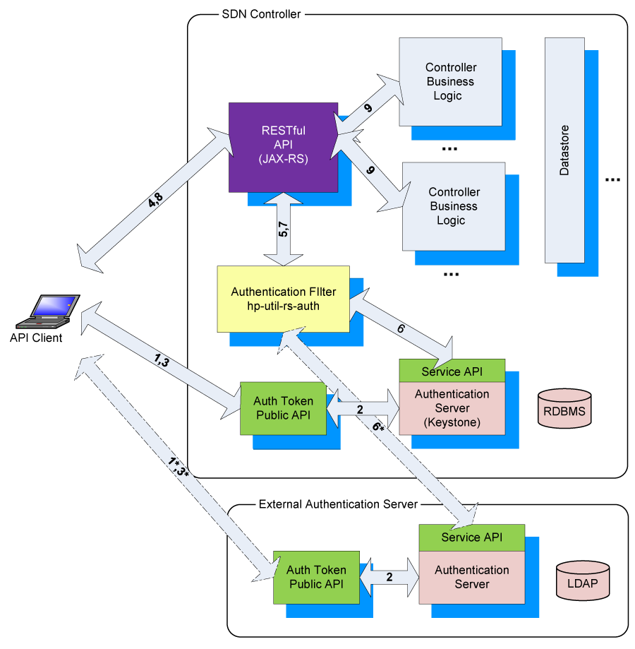 Designing secure applications