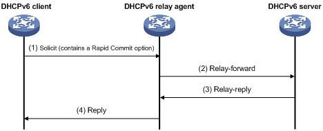 Operation of DHCPv6 relay agent