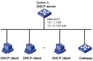 Example: Configuring primary and secondary subnets