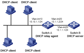 Example configuring basic dhcp relay agent ccuart Gallery