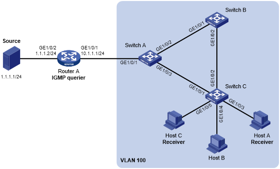 Example: Configuring VLAN-based IGMP snooping static ports
