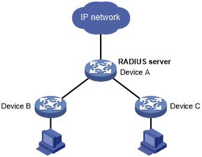 RADIUS server feature of the device