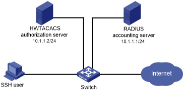 Example: Configuring local authentication, HWTACACS