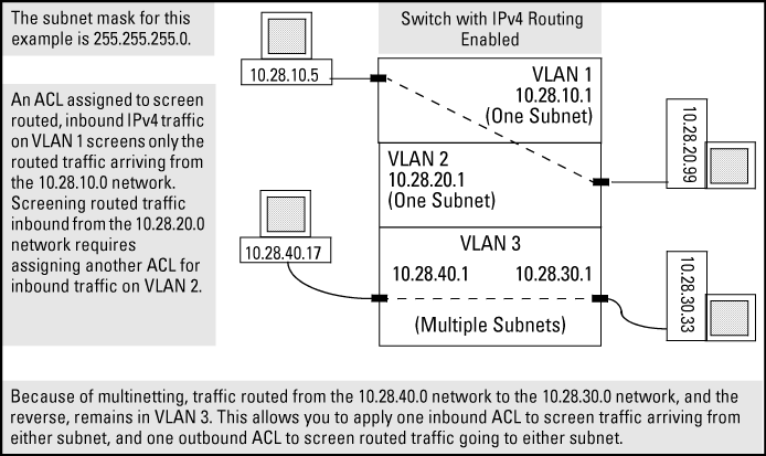 vlan access control list pdf