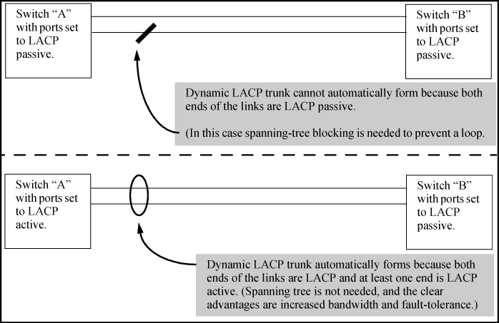 Trunk configuration methods