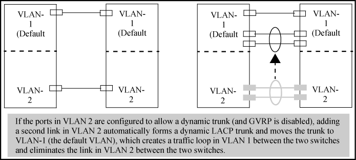 Trunk group operation using LACP