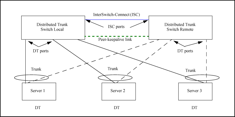 Distributed trunking overview