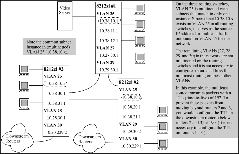 PIM VLAN (interface) configuration context