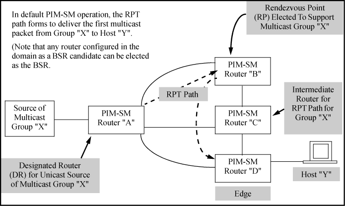 PIM-SM operation and router types