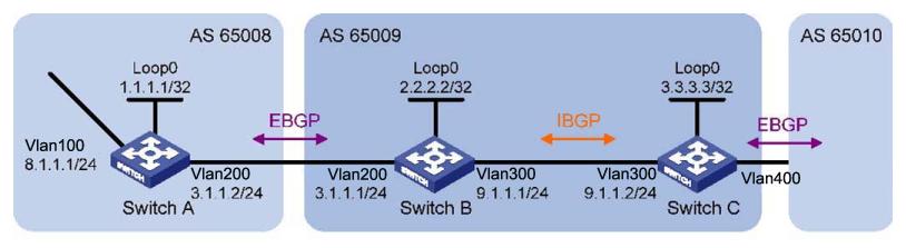 Bgp Configuration Examples
