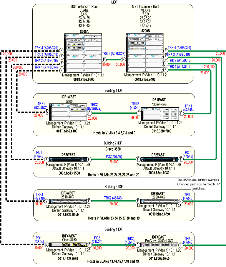 Spanning tree interoperability between HP and Cisco switches