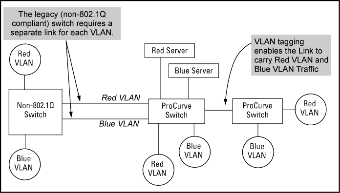 Introducing tagged VLAN technology into networks running