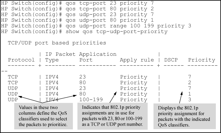 Configuring 8021p Priority Assignments On TCP UDP Ports