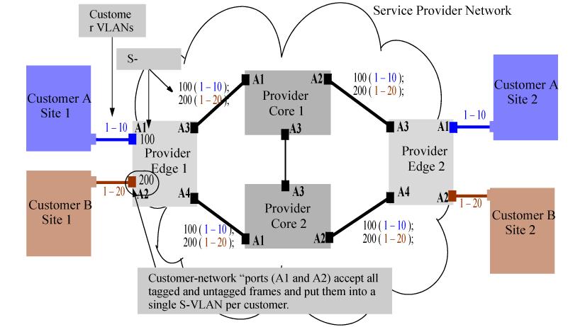Qinq configuration example ccuart Images