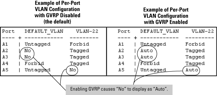 What is vlan? Vlan configuration example.