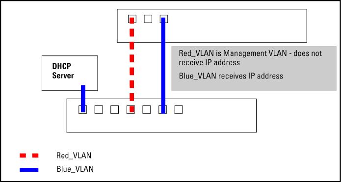 Configuring VLANs