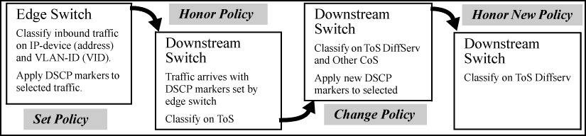 Quality of Service (QoS): Managing bandwidth effectively
