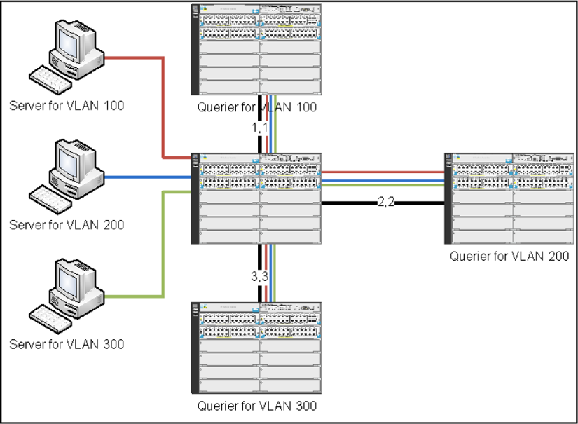 How IGMP operates