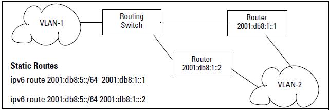 IPv6 Static Routing