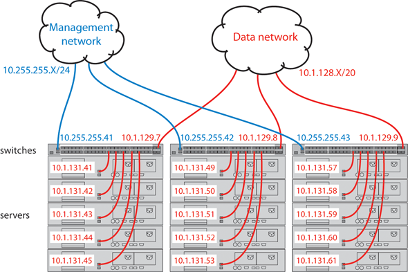 Network Out-of-Band Management (OOBM)