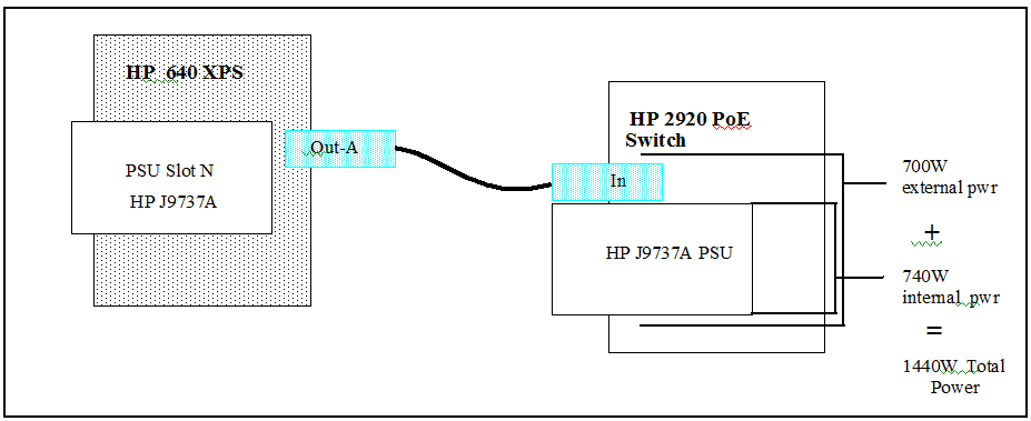 Using the HP 2920 Switch with an external power supply