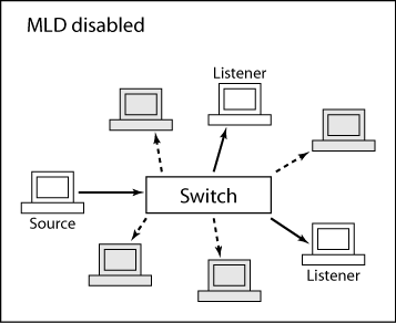 Introduction to MLD snooping