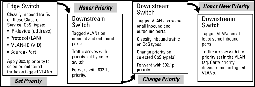 8021p Priority Based On CoS Class Of Service Types And Use