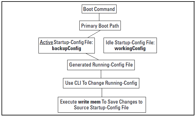 Multiple configuration files