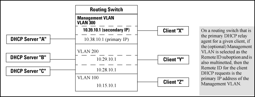 Configuring DHCP relay